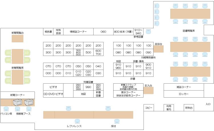 配架図の拡大図